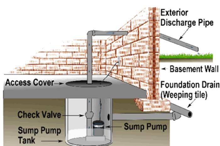 sump pumps basement sump pump sales service installation repair
